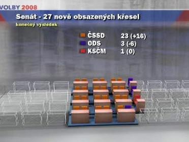 Výsledky druhého kola senátních voleb
