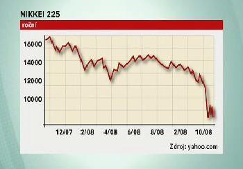 Japonský index