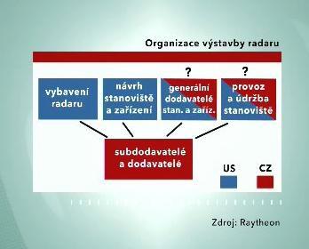 Výstavba radaru