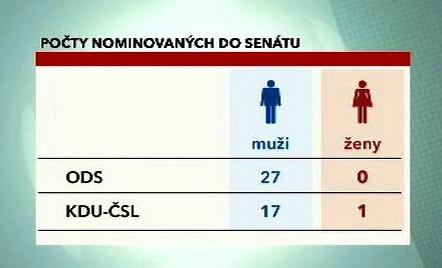 Počty nominovaných do Senátu