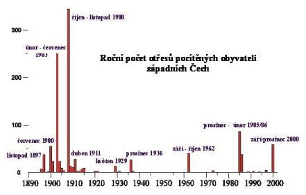 Počet otřesů v západních Čechách