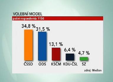 Volební průzkum agentury Median
