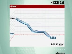 Index Nikkei 225 za 3.-10. 10. 2008