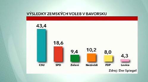 Volební výsledky v Bavorsku