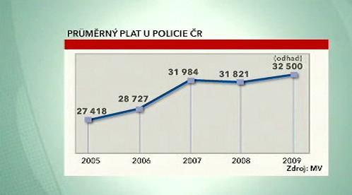 Průměrný plat u policie