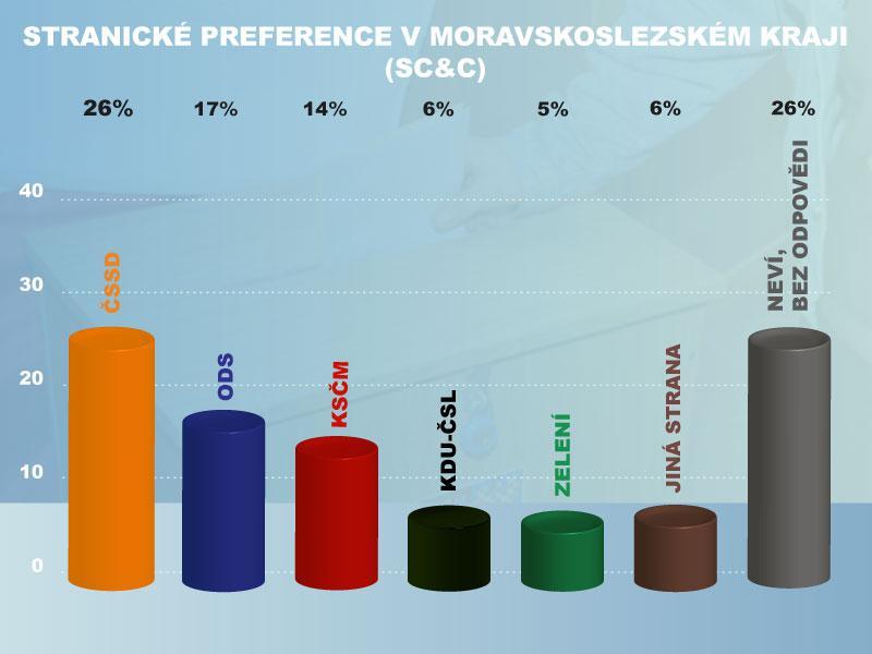 Stranické preference v Moravskoslezském kraji