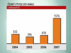 Český vývoz do Iráku
