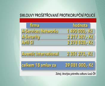 Smlouvy uzavřené Lesy ČR