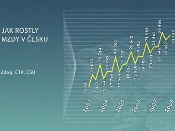 Jak rostly mzdy v Česku