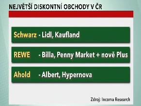 Největší diskontní obchody v ČR