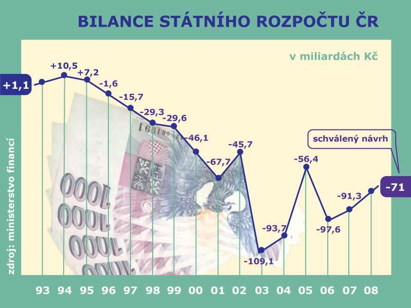 Státní rozpočet - graf