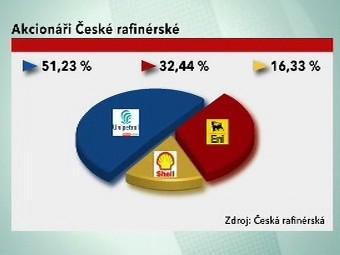 Akcionáři české rafinérské