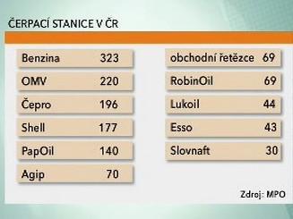 Čerpací stanice v ČR