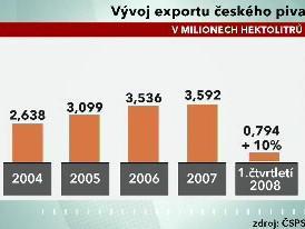 Vývoj exportu českého piva