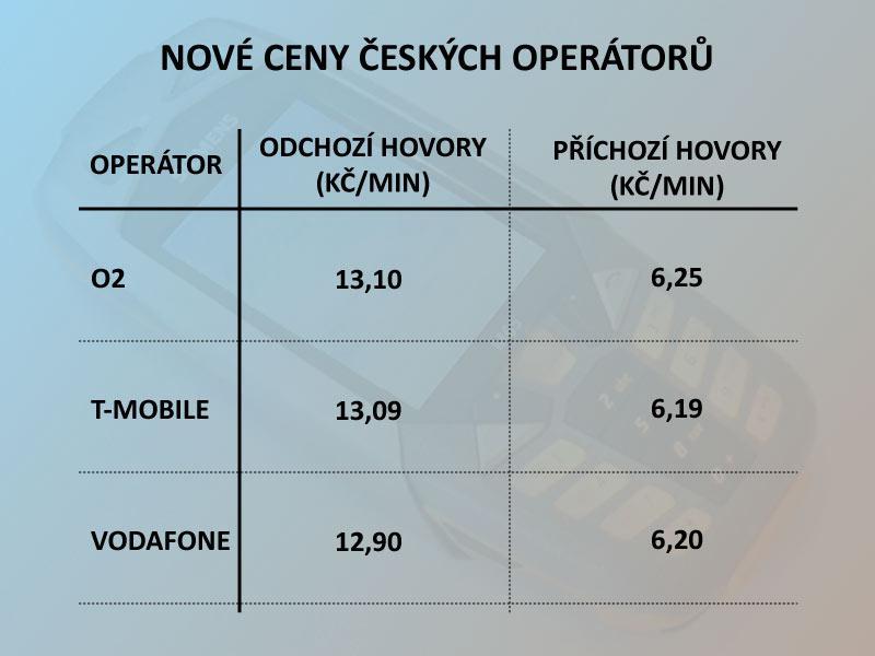 Ceny roamingu do EU