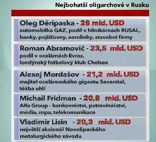 Nejbohatší oligarchové v Rusku