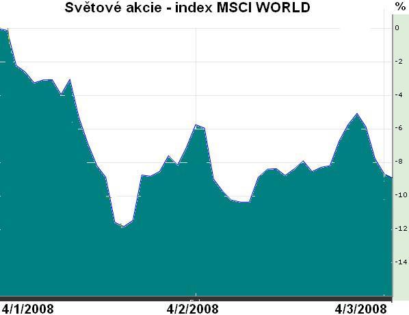 Vývoj světových akcií od začátku roku