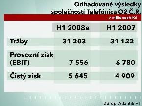 Odhadované výsledky společnosti Telefónica O2 ČR