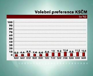 Volební preference KSČM
