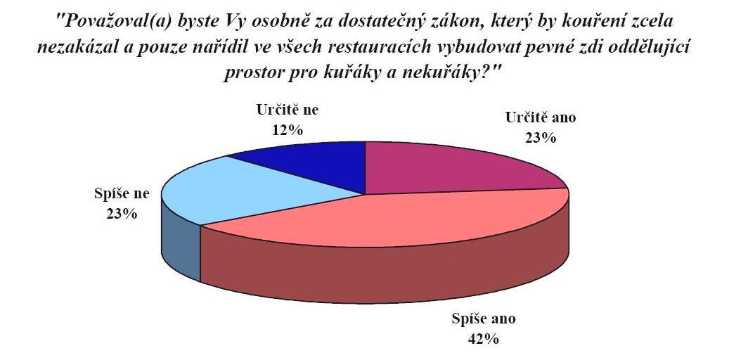 Graf agentury STEM