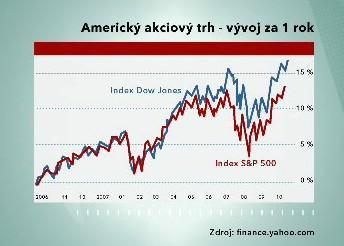 Graf vývoje amerického trhu