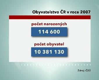 Graf počtu narozených dětí