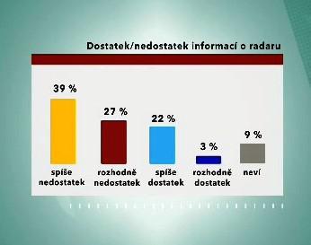 Průzkum CVVM k informovanosti občanů o radaru