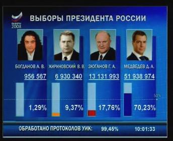 Výsledky ruských prezidentských voleb