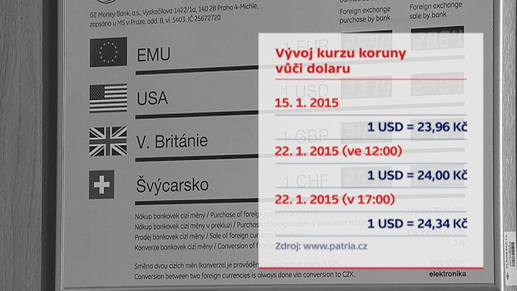 Vývoj kurzu koruny vůči dolaru