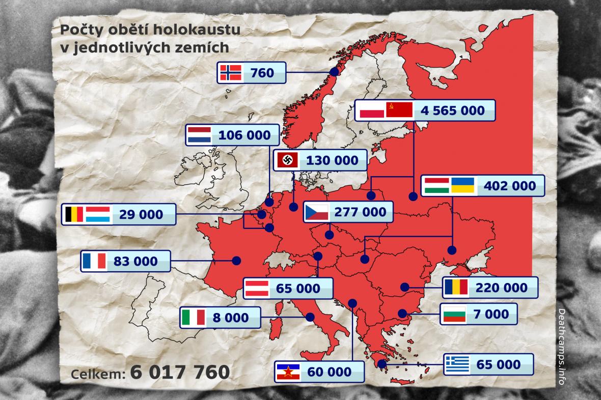 Počty obětí holocaustu v jednotlivých zemích