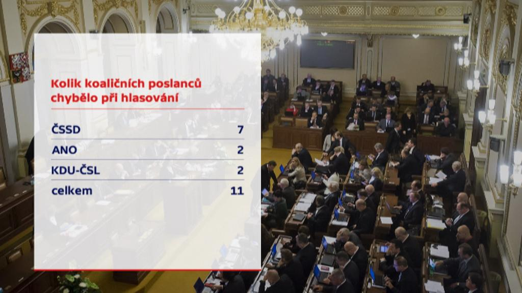 Kolik poslanců během schvalování chybělo?