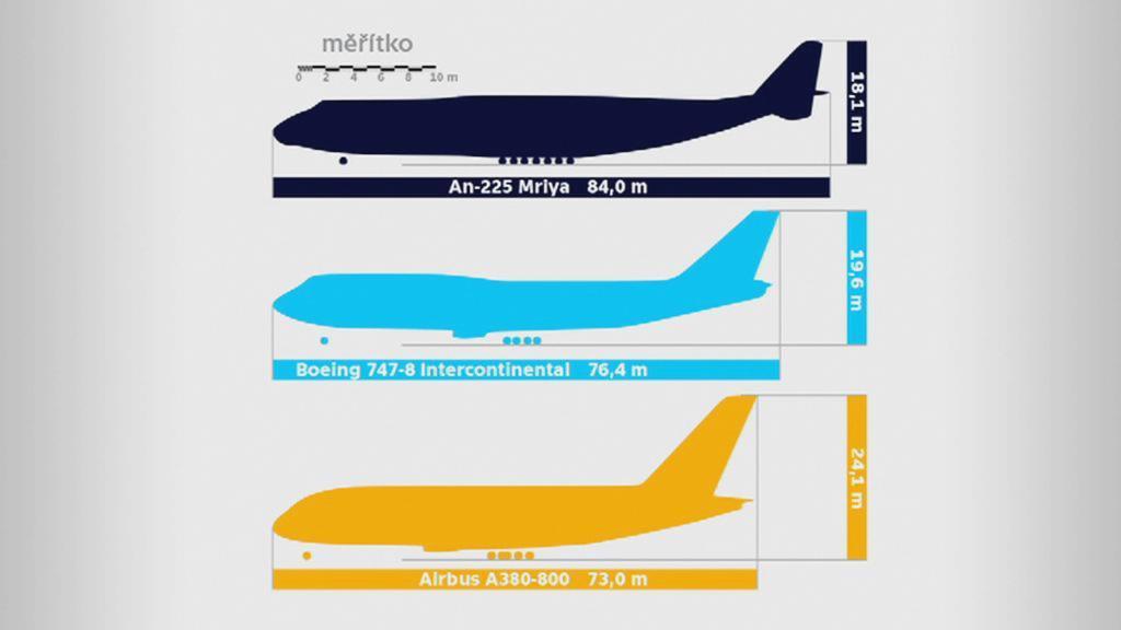 Porovnání největších letounů na světě