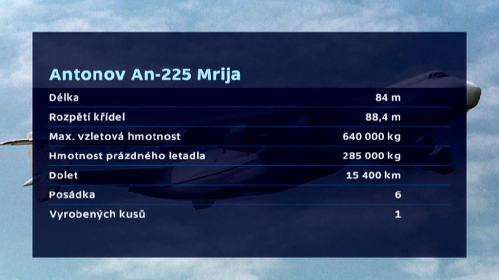 Antonov An-225 v číslech
