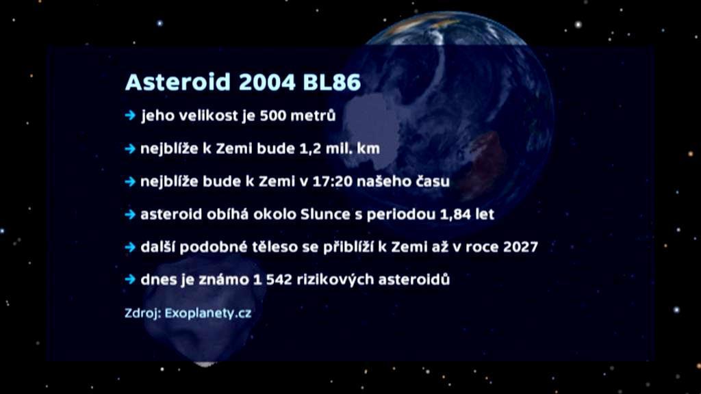 Asteroid 2004 BL86 v číslech