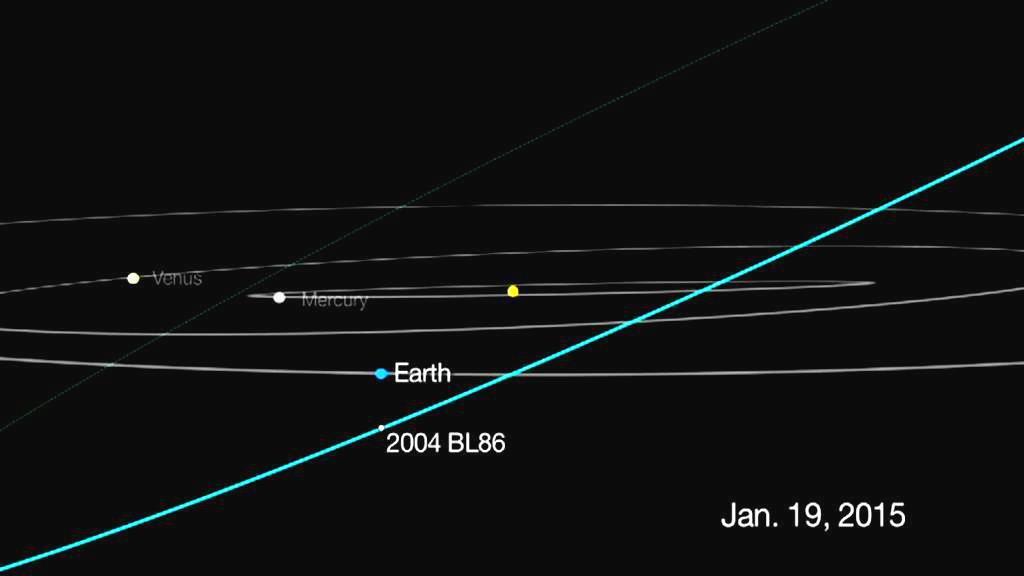 Trajektorie asteroidu 2004 BL86
