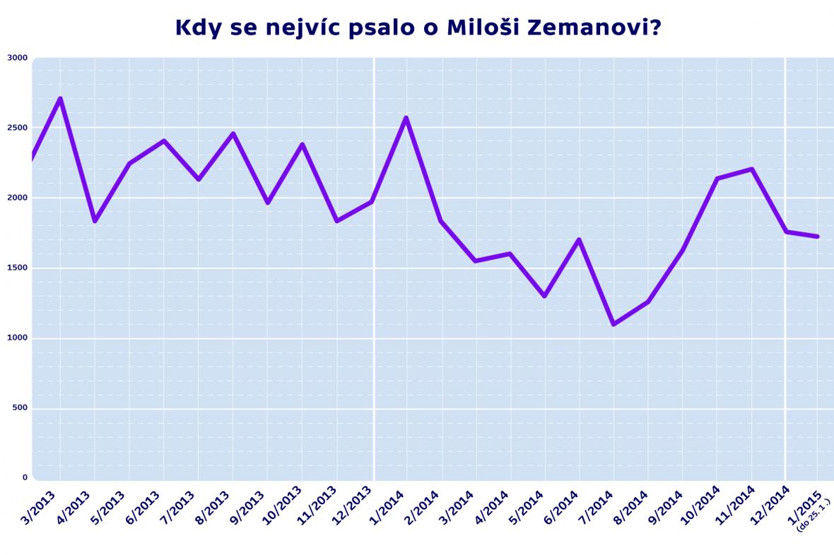 Počet zmínek o Miloši Zemanovi