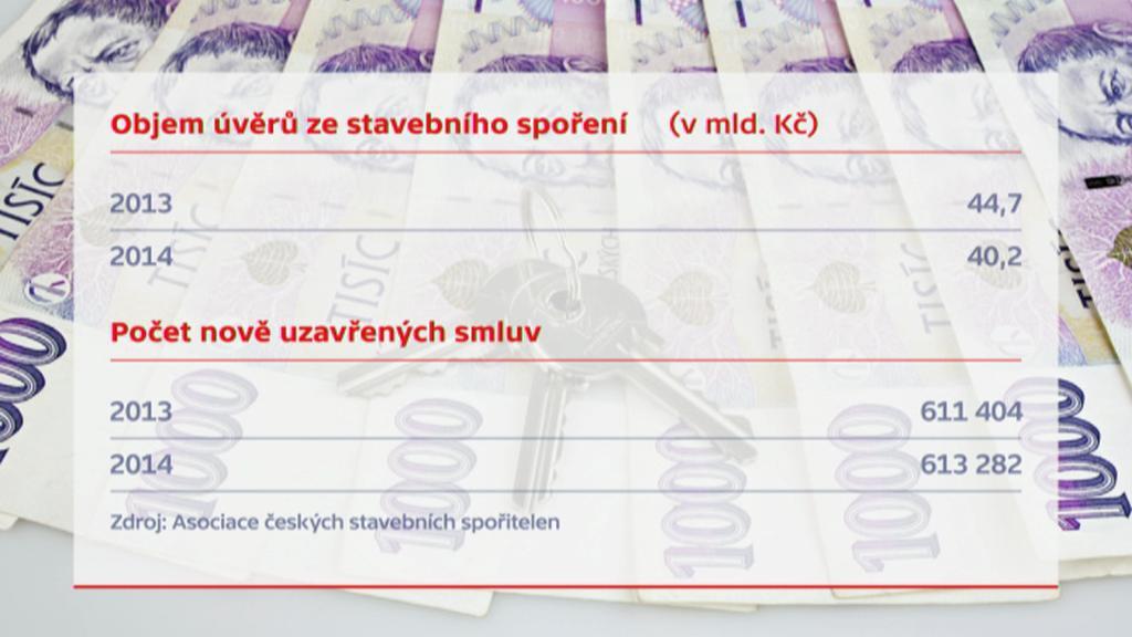 Stavební spoření v Česku