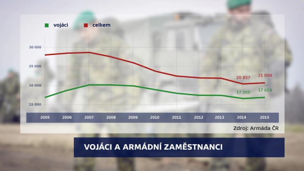 Počet armádních zaměstnanců