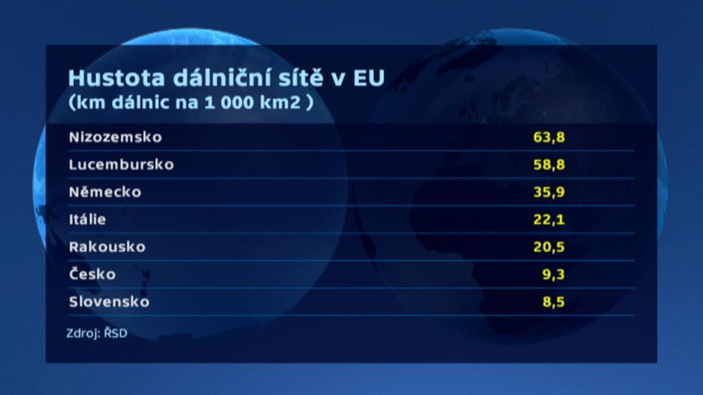 Hustota dálniční sítě v EU
