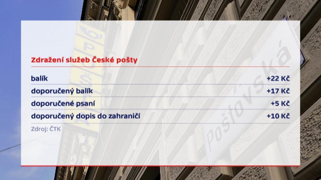 Zdražení služeb České pošty