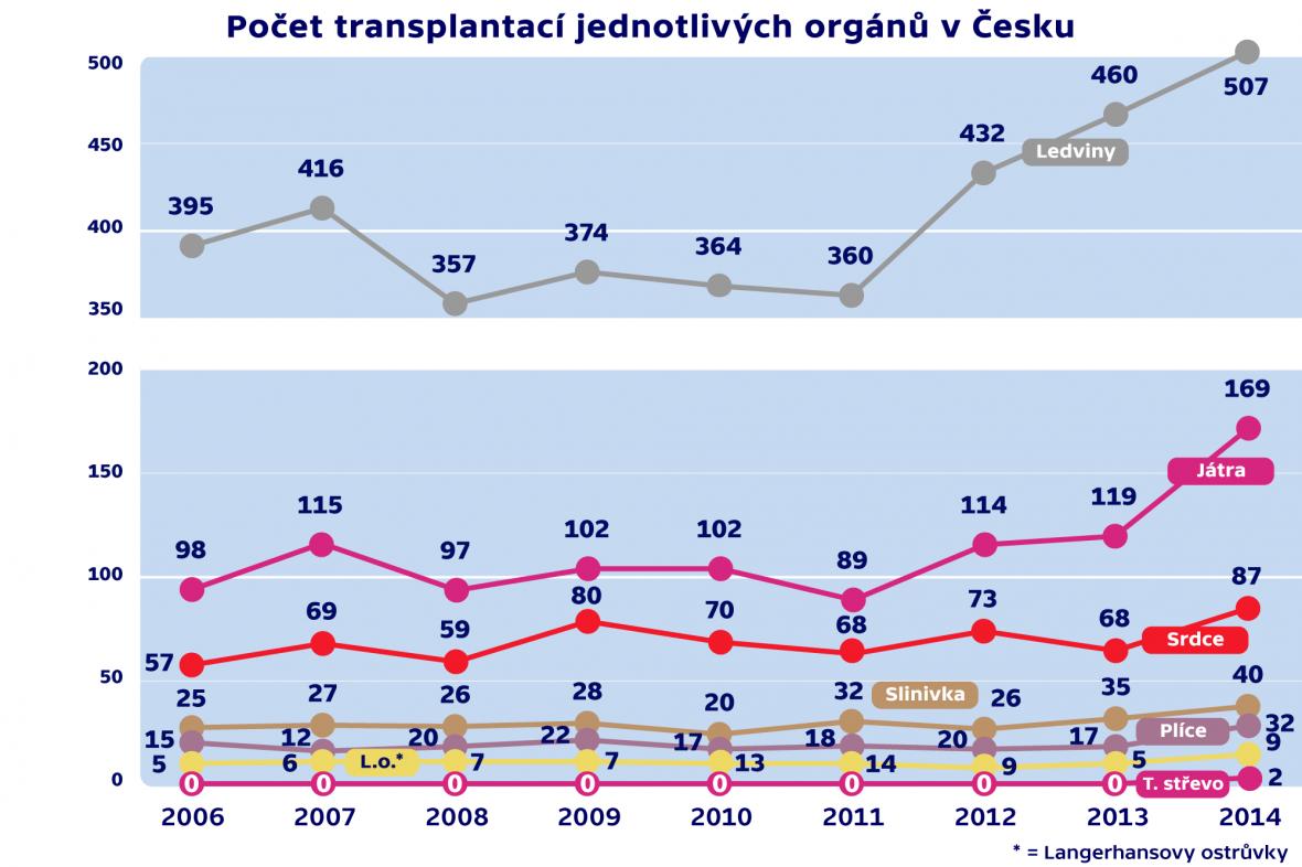 Počet transplantací jednotlivých orgánů v Česku