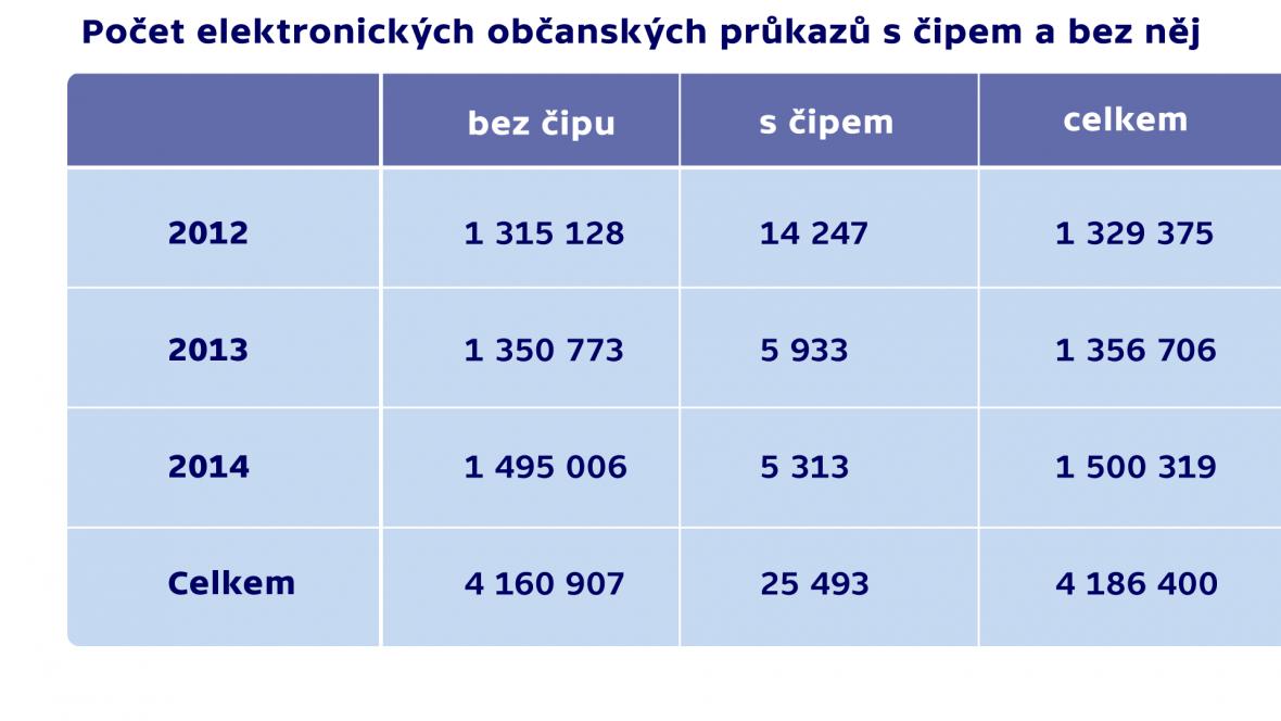 Počet elektronických občanských průkazů s čipem a bez něj