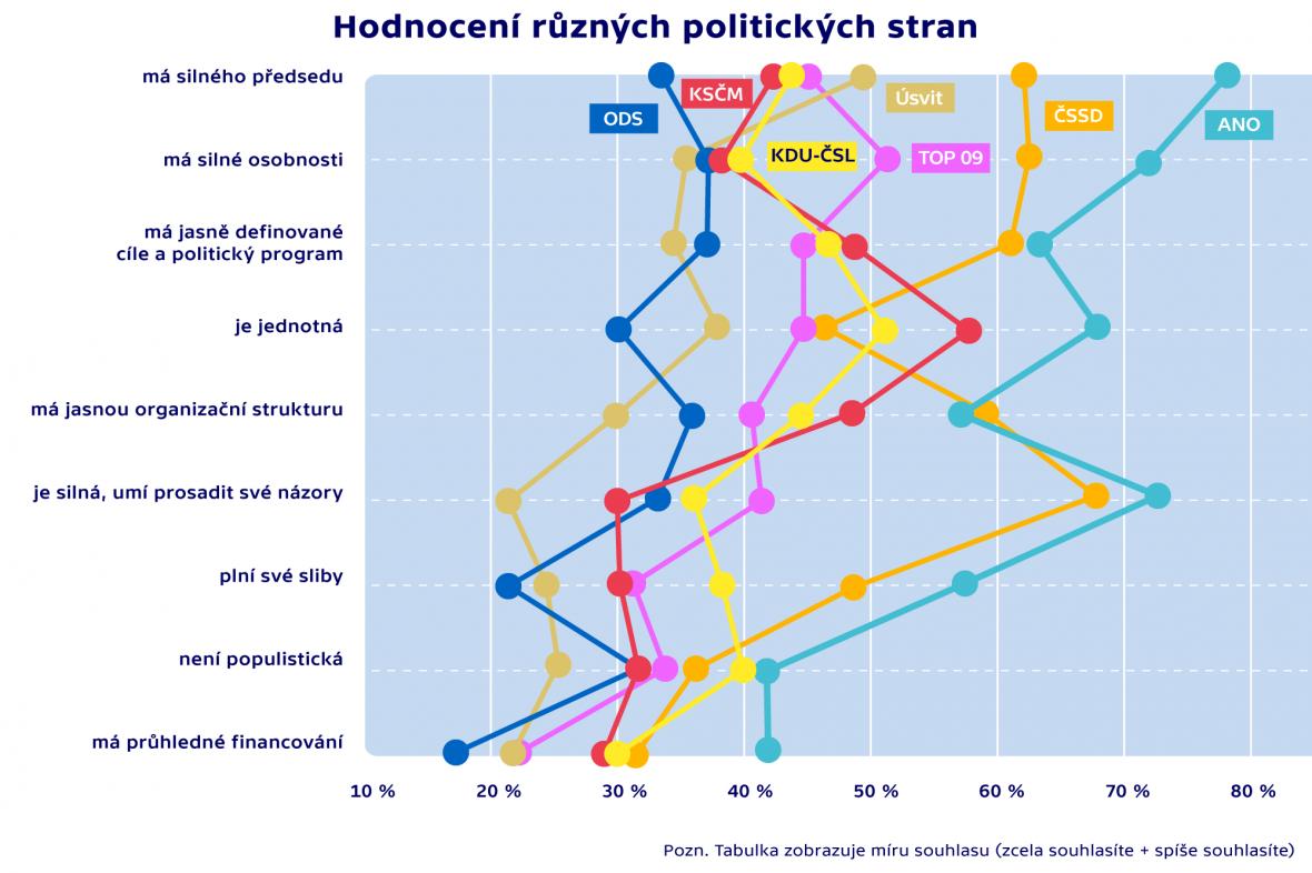 Hodnocení různých politických stran
