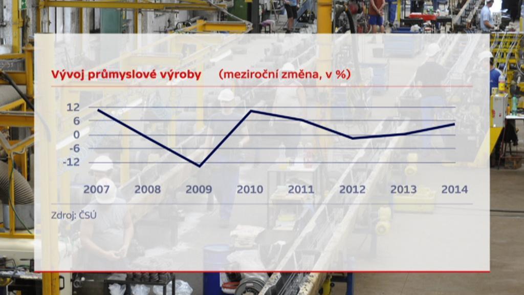Vývoj průmyslové výroby