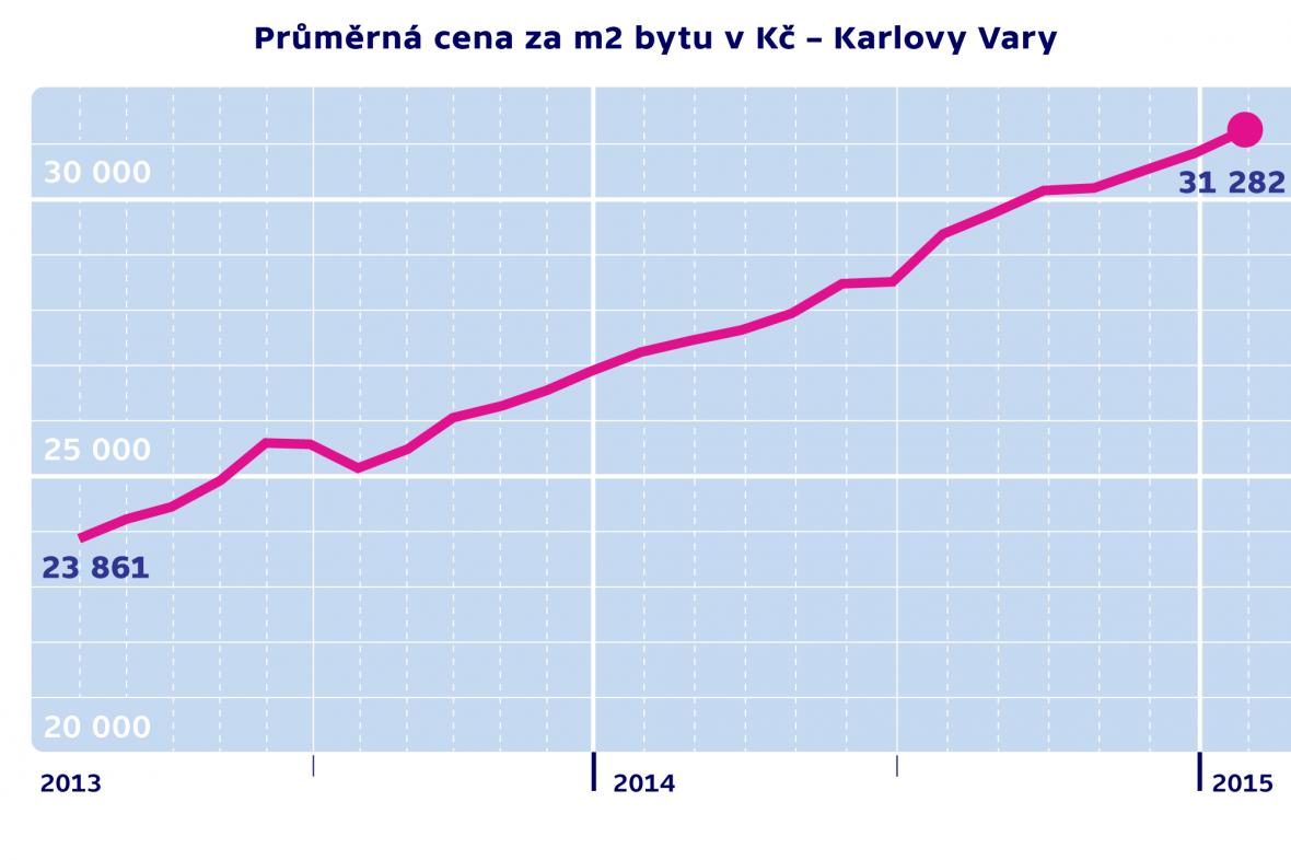Průměrná cena za m2 byty v Kč – Karlovy Vary