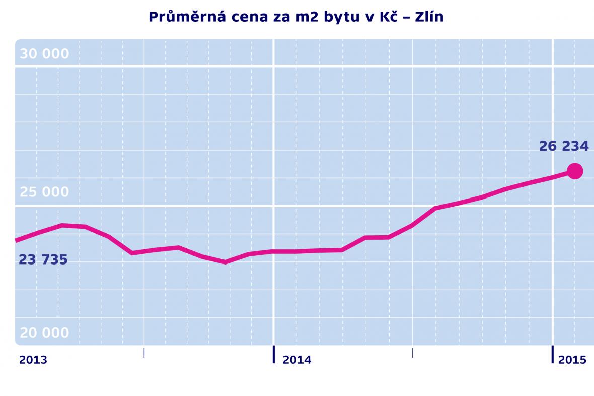 Průměrná cena za m2 byty v Kč – Zlín