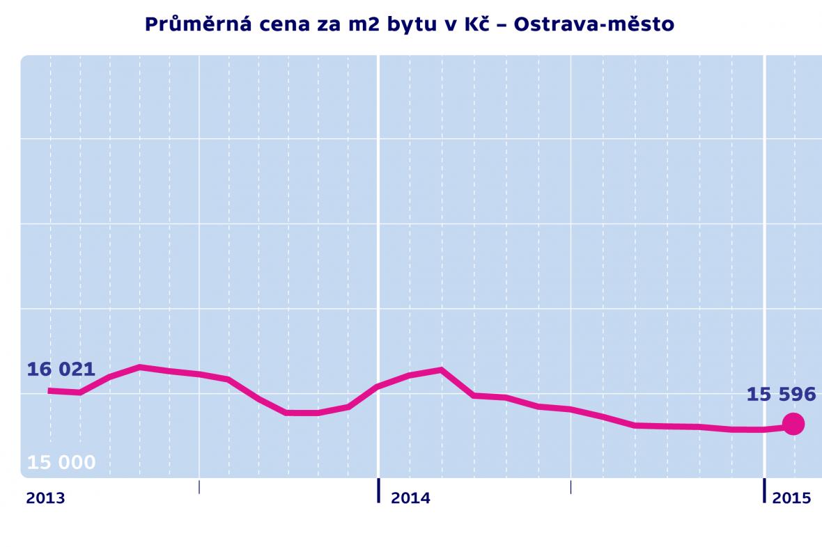 Průměrná cena za m2 byty v Kč – Ostrava-město