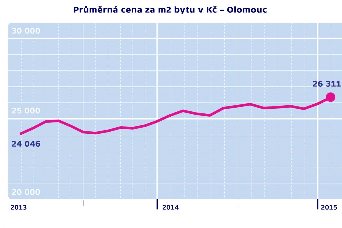 Průměrná cena za m2 byty v Kč – Olomouc