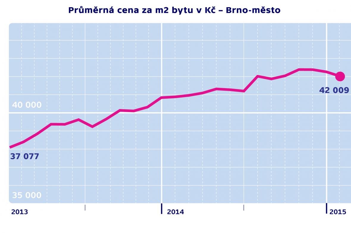 Průměrná cena za m2 byty v Kč – Brno-město