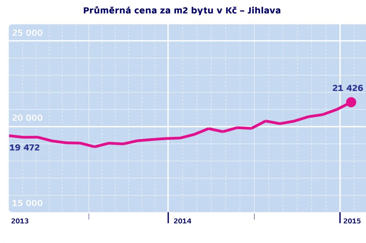 Průměrná cena za m2 byty v Kč – Jihlava